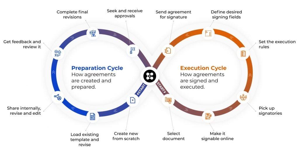 Circularo Agreement Management Cycle