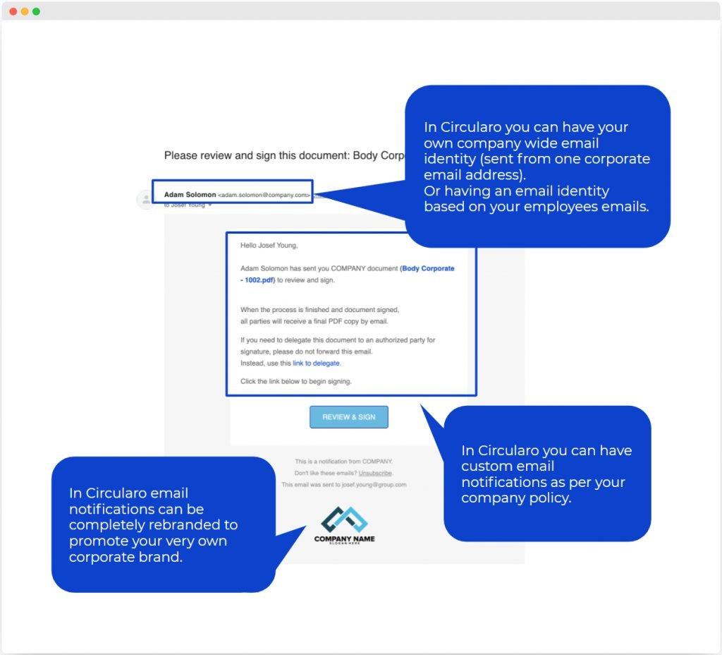 Custom E-mail Identity